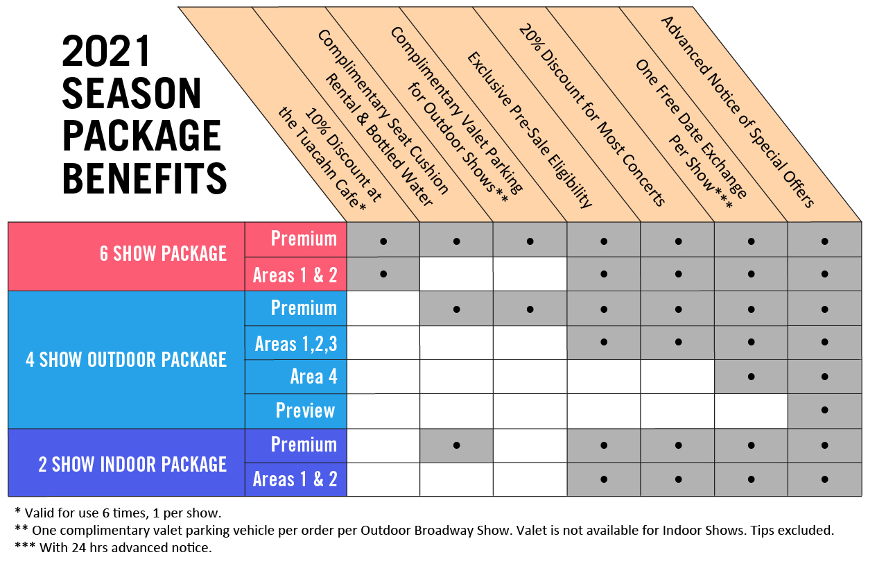 Package benefits diagram